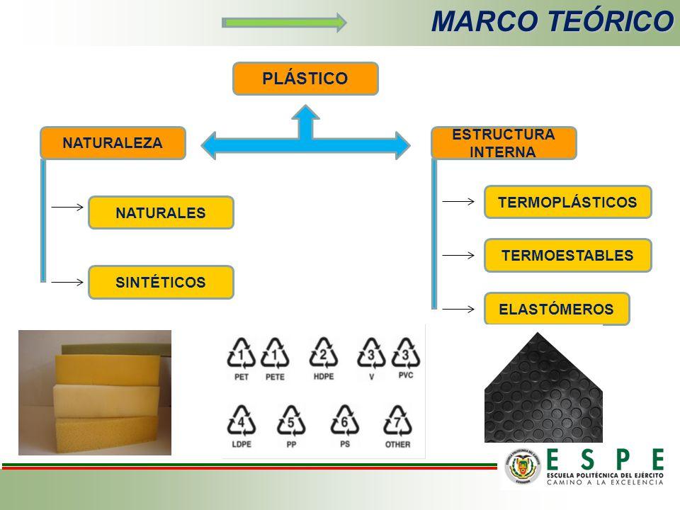 MARCO TEÓRICO PLÁSTICO ESTRUCTURA INTERNA NATURALEZA TERMOPLÁSTICOS
