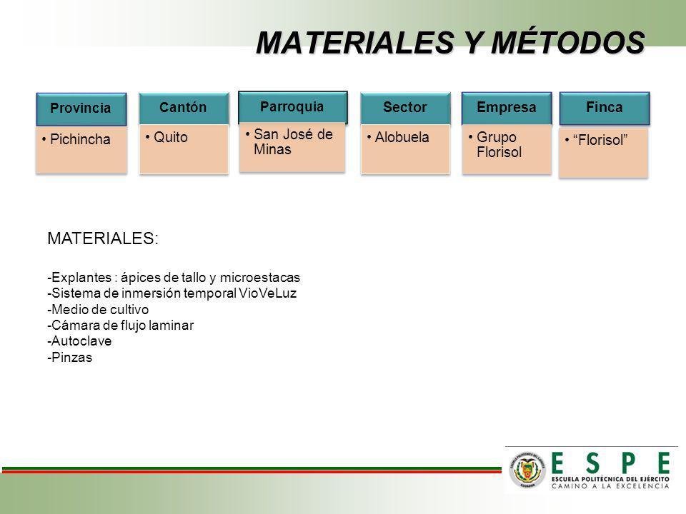 MATERIALES Y MÉTODOS MATERIALES: Provincia Cantón Parroquia