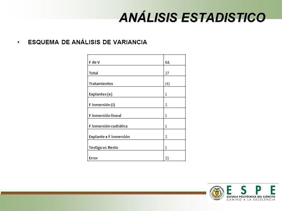 ANÁLISIS ESTADISTICO ESQUEMA DE ANÁLISIS DE VARIANCIA F de V GL Total