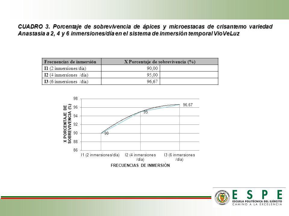 X Porcentaje de sobrevivencia (%)