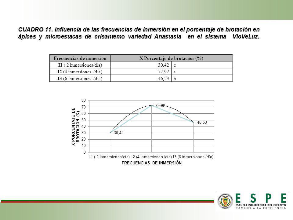 Frecuencias de inmersión X Porcentaje de brotación (%)