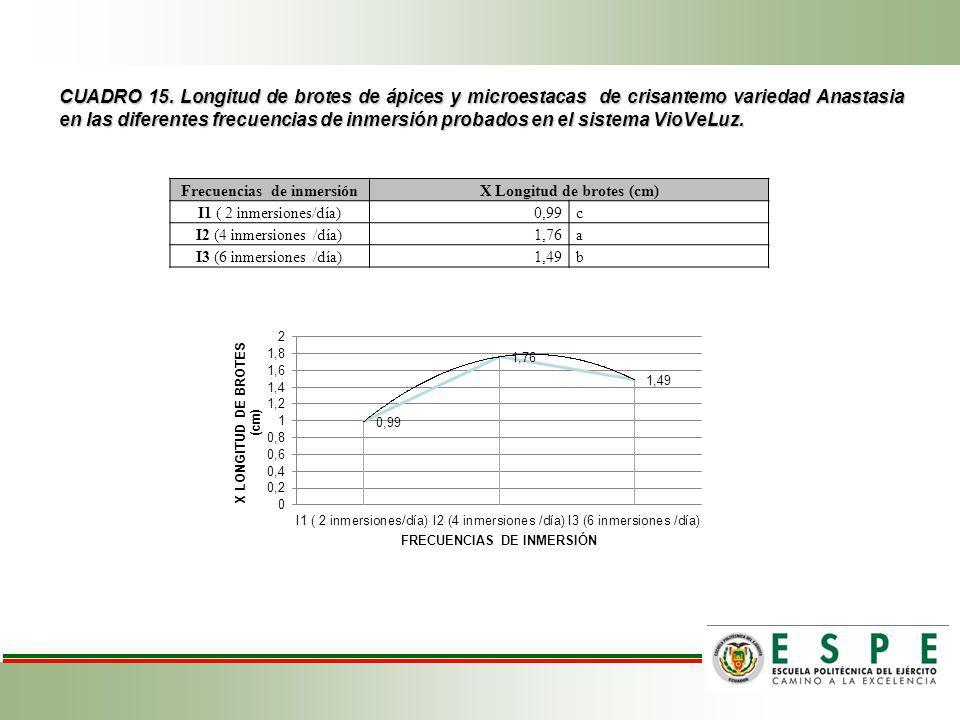 Frecuencias de inmersión X Longitud de brotes (cm)