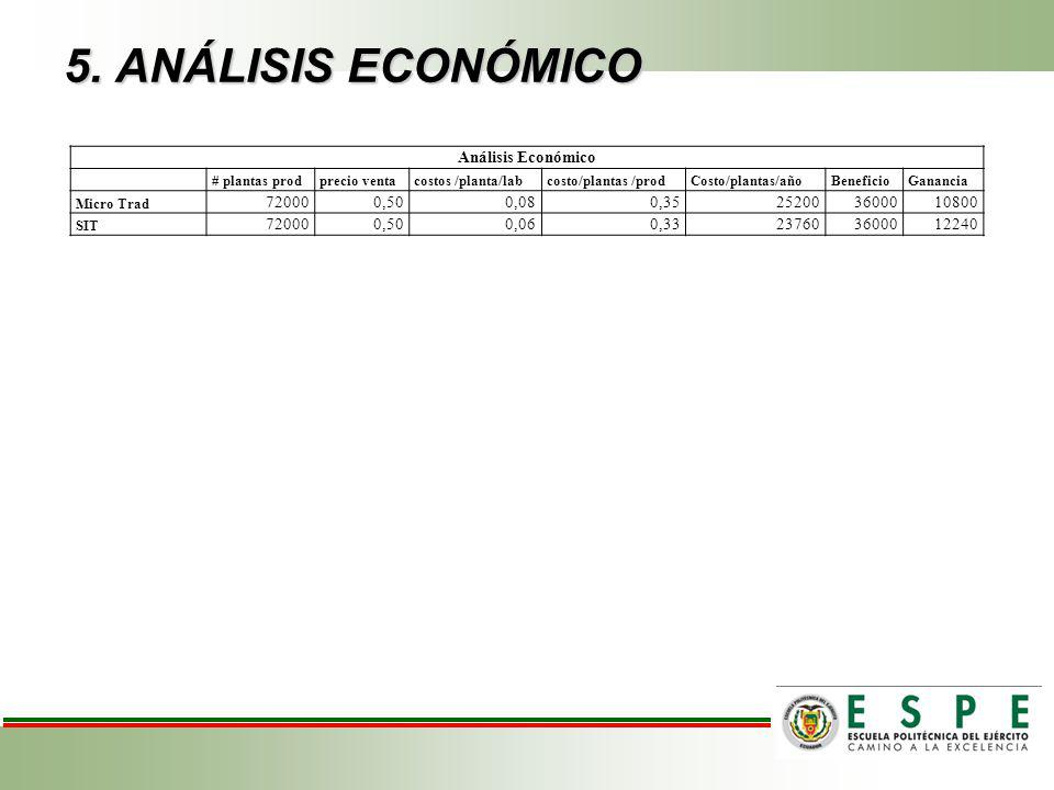 5. ANÁLISIS ECONÓMICO Análisis Económico 72000 0,50 0,08 0,35 25200