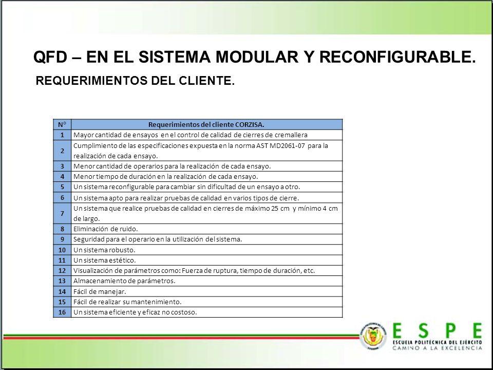Requerimientos del cliente CORZISA.