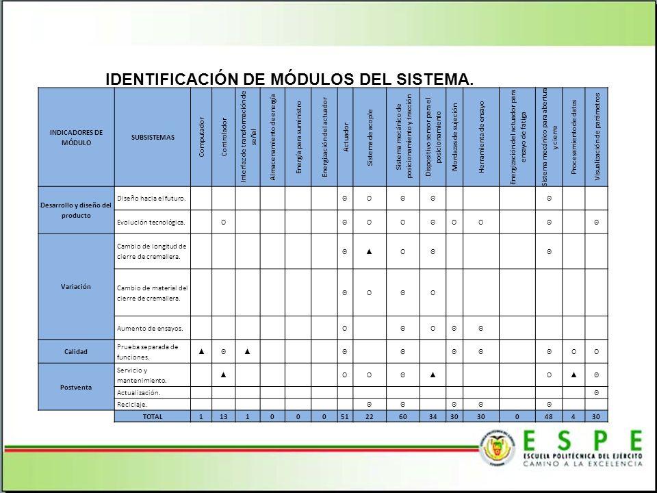 IDENTIFICACIÓN DE MÓDULOS DEL SISTEMA.