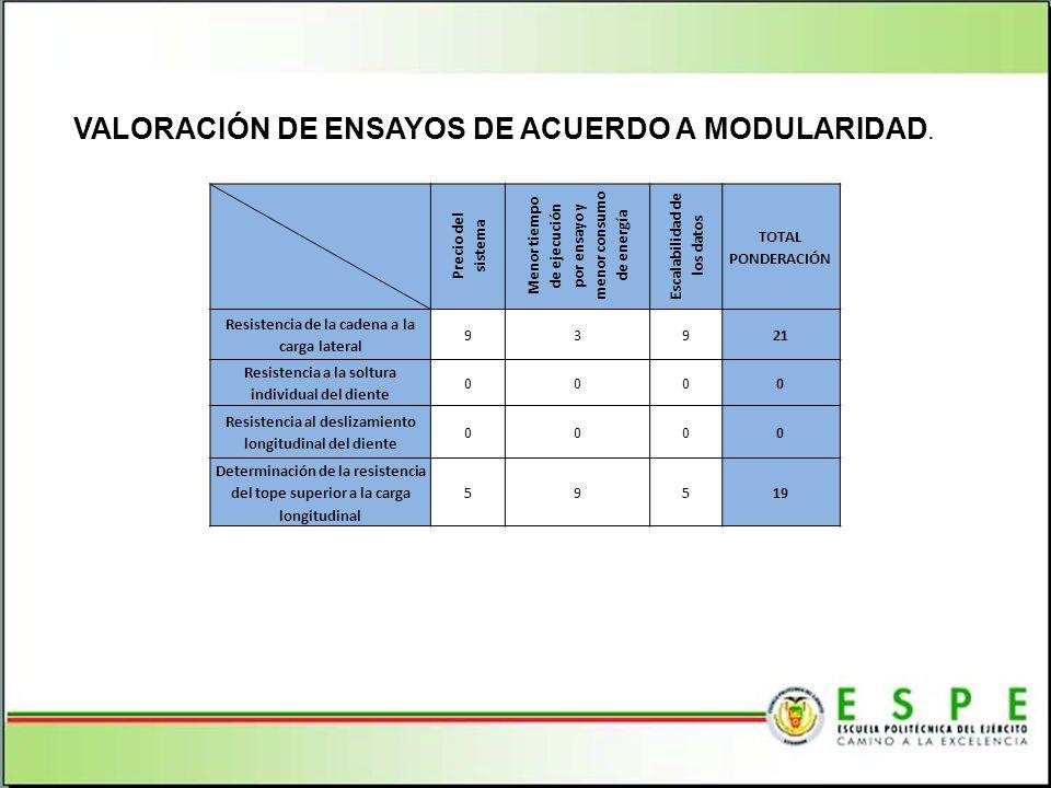 VALORACIÓN DE ENSAYOS DE ACUERDO A MODULARIDAD.