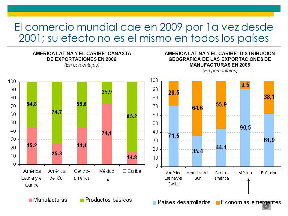 AMÉRICA LATINA Y EL CARIBE: CANASTA DE EXPORTACIONES EN 2006