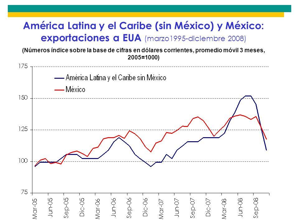 América Latina y el Caribe (sin México) y México: exportaciones a EUA (marzo1995-diciembre 2008)