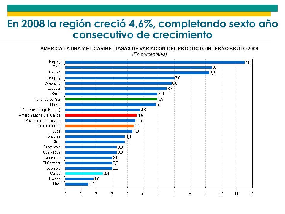 En 2008 la región creció 4,6%, completando sexto año consecutivo de crecimiento