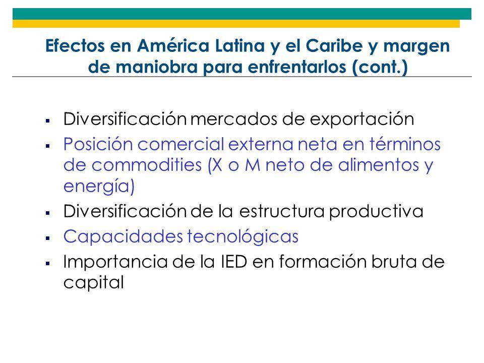 Efectos en América Latina y el Caribe y margen de maniobra para enfrentarlos (cont.)