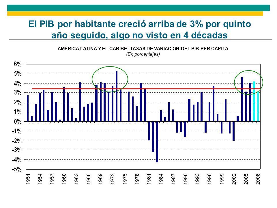 AMÉRICA LATINA Y EL CARIBE: TASAS DE VARIACIÓN DEL PIB PER CÁPITA