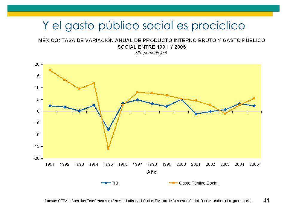 Y el gasto público social es procíclico