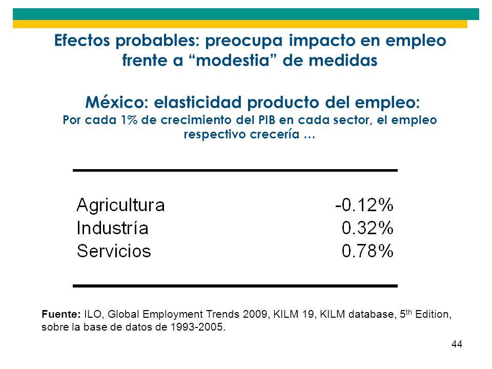 Efectos probables: preocupa impacto en empleo frente a modestia de medidas México: elasticidad producto del empleo: Por cada 1% de crecimiento del PIB en cada sector, el empleo respectivo crecería …
