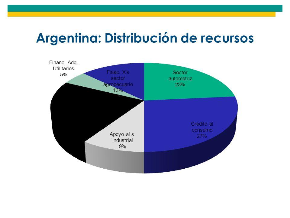 Argentina: Distribución de recursos
