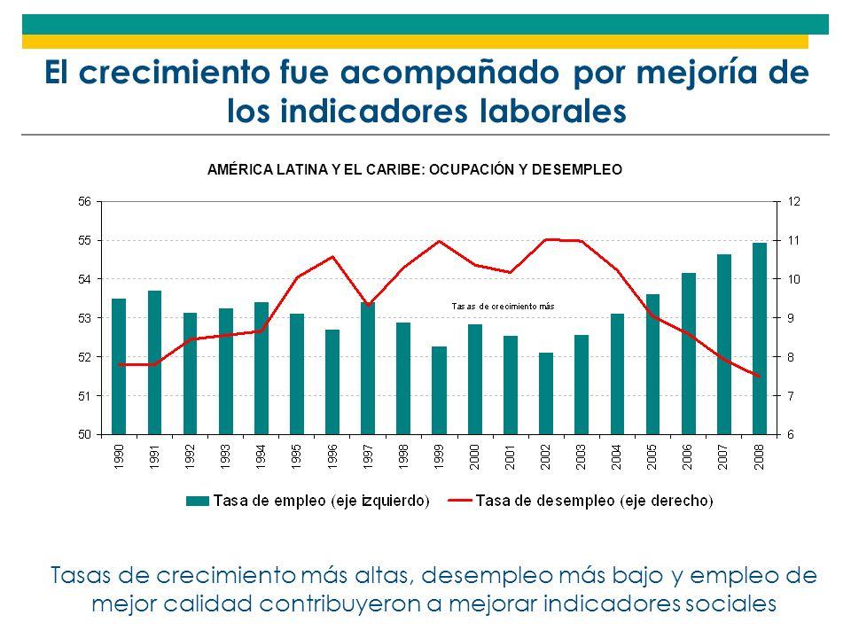 El crecimiento fue acompañado por mejoría de los indicadores laborales