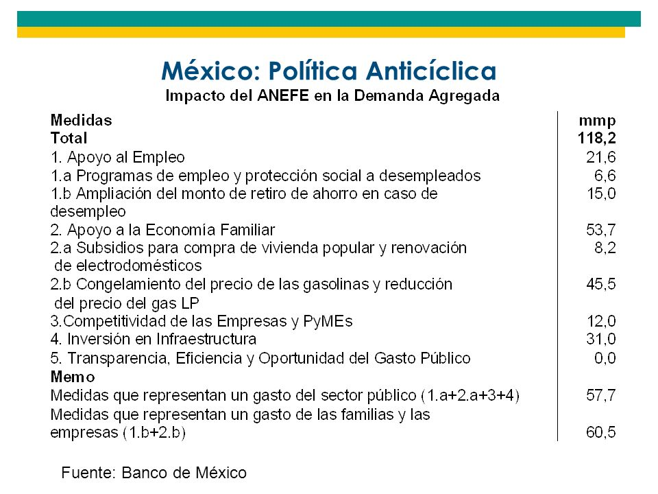 México: Política Anticíclica