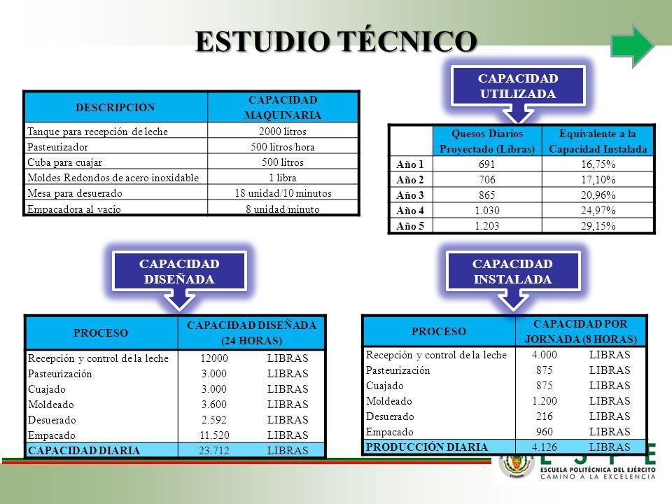 ESTUDIO TÉCNICO CADENA DE VALOR CAPACIDAD UTILIZADA CAPACIDAD DISEÑADA