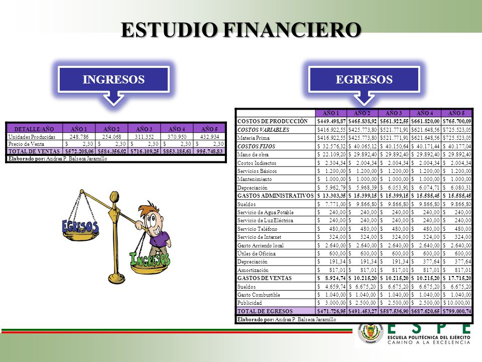 ESTUDIO FINANCIERO INGRESOS EGRESOS AÑO 1 AÑO 2 AÑO 3 AÑO 4 AÑO 5