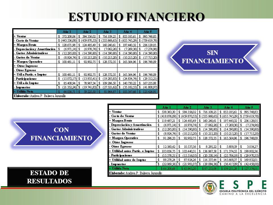 ESTUDIO FINANCIERO SIN FINANCIAMIENTO CON FINANCIAMIENTO