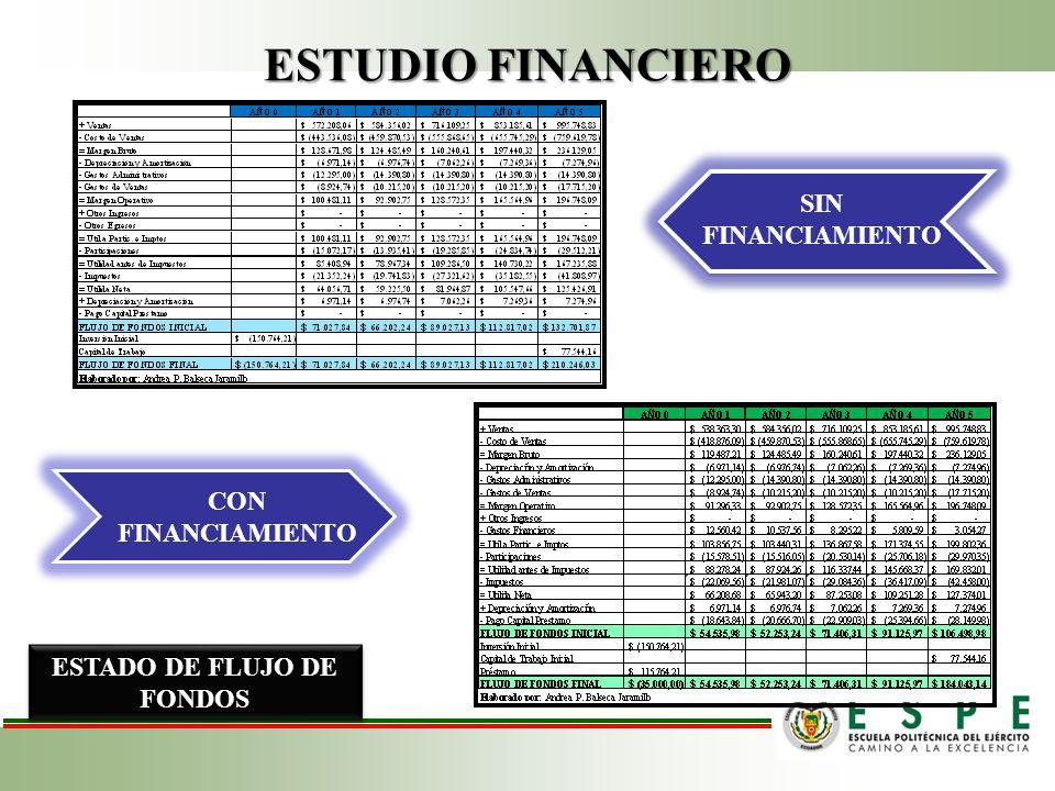 ESTADO DE PÉRDIDAS Y GANANCIAS ESTADO DE FLUJO DE FONDOS