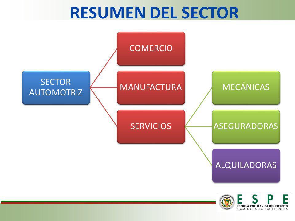RESUMEN DEL SECTOR SECTOR AUTOMOTRIZ COMERCIO MANUFACTURA SERVICIOS