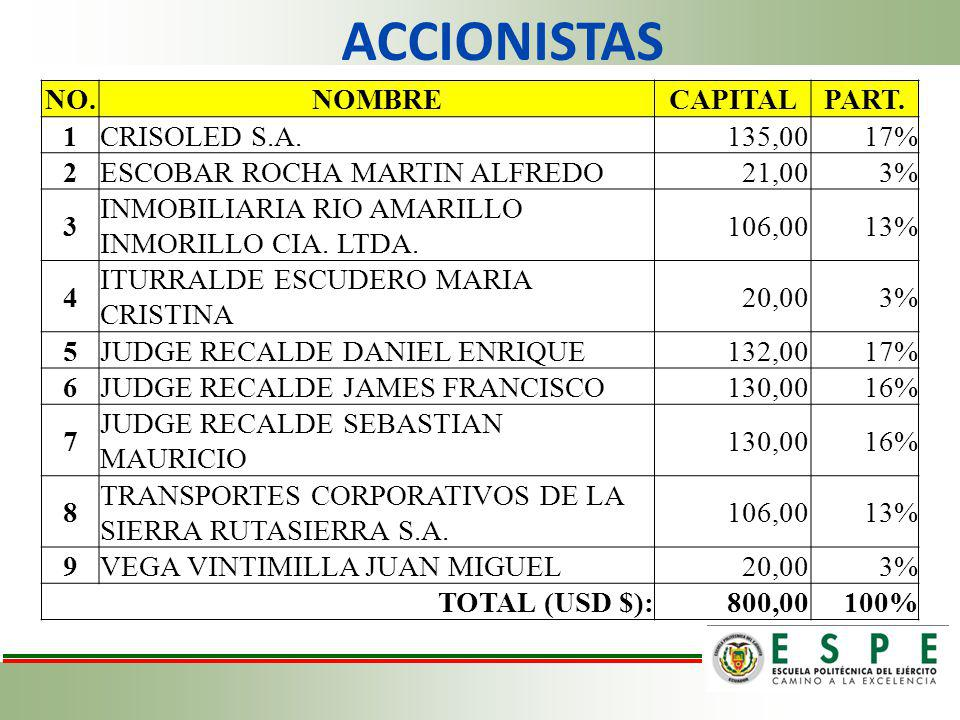 ACCIONISTAS NO. NOMBRE CAPITAL PART. 1 CRISOLED S.A. 135,00 17% 2