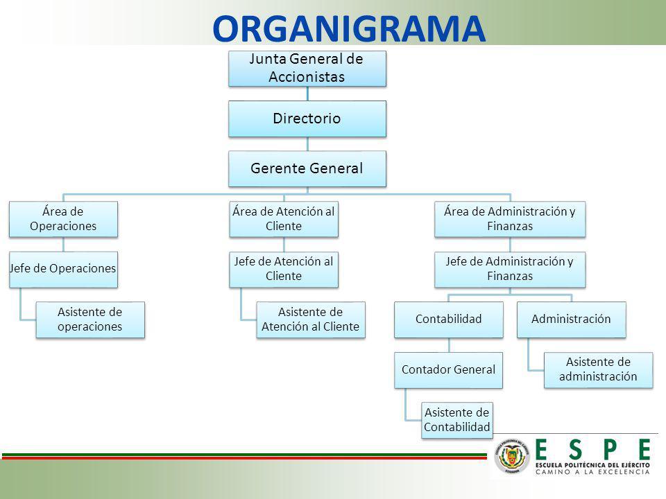 ORGANIGRAMA Junta General de Accionistas Directorio Gerente General