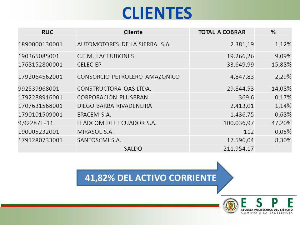 CLIENTES 41,82% DEL ACTIVO CORRIENTE RUC Cliente TOTAL A COBRAR %