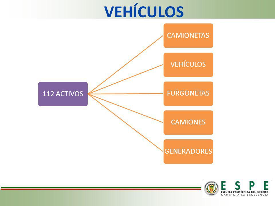 VEHÍCULOS 112 ACTIVOS CAMIONETAS VEHÍCULOS FURGONETAS CAMIONES