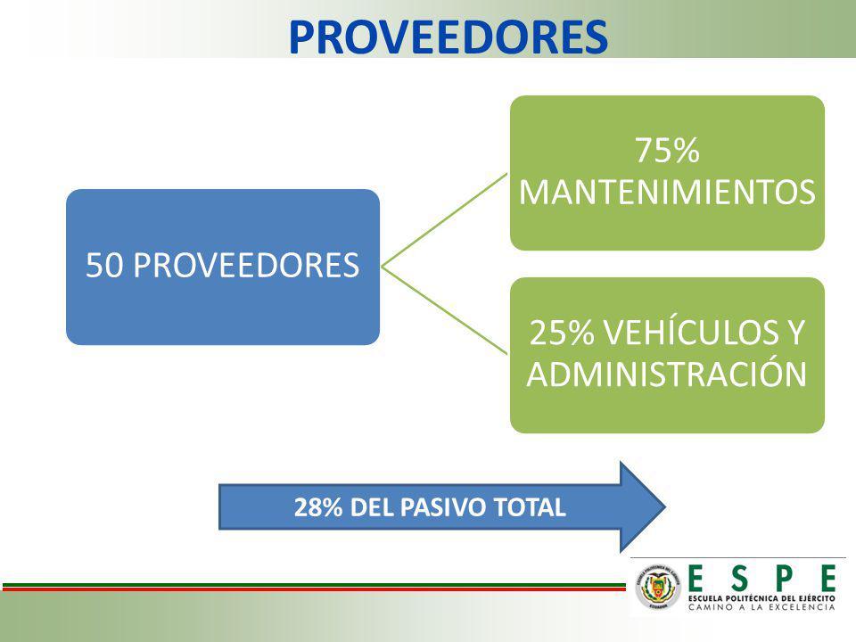 25% VEHÍCULOS Y ADMINISTRACIÓN