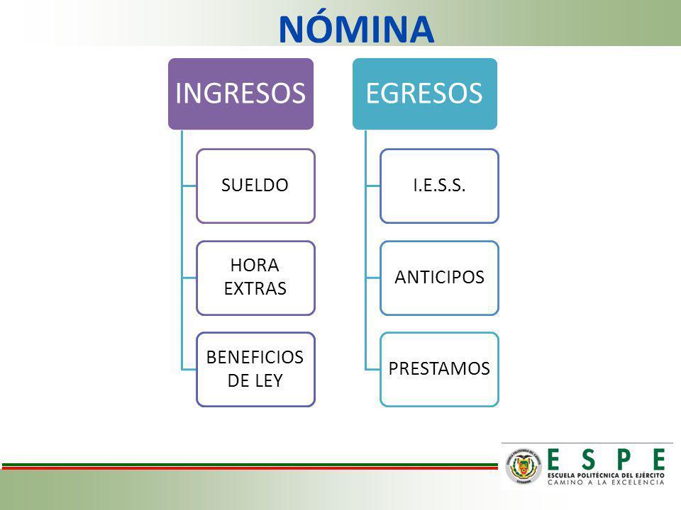 NÓMINA INGRESOS SUELDO HORA EXTRAS BENEFICIOS DE LEY EGRESOS I.E.S.S.