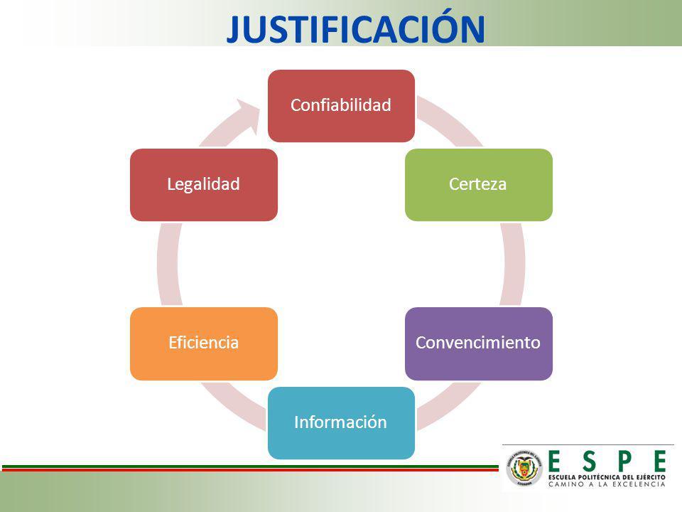 JUSTIFICACIÓN Confiabilidad Certeza Convencimiento Información