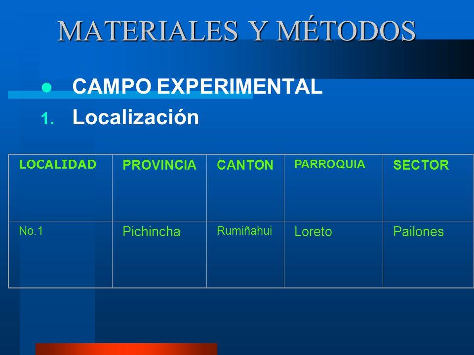 MATERIALES Y MÉTODOS CAMPO EXPERIMENTAL Localización PROVINCIA CANTON