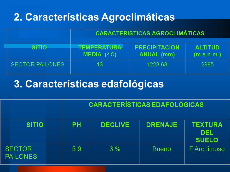 2. Características Agroclimáticas