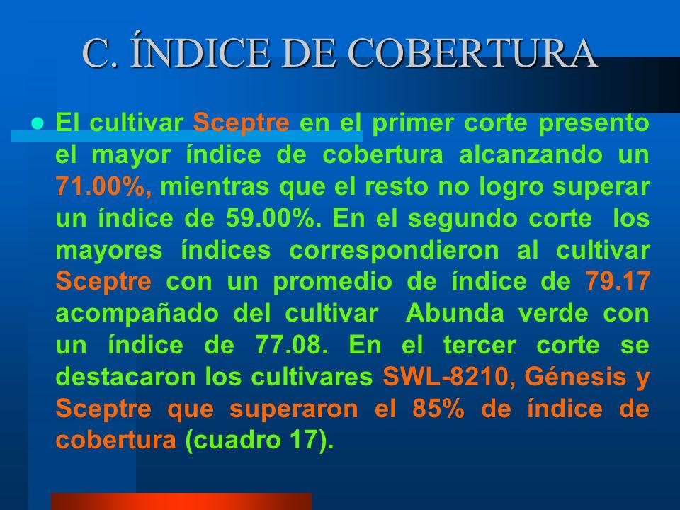 C. ÍNDICE DE COBERTURA
