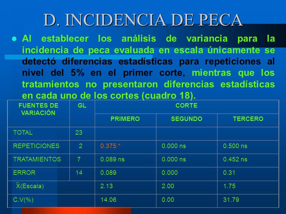 D. INCIDENCIA DE PECA