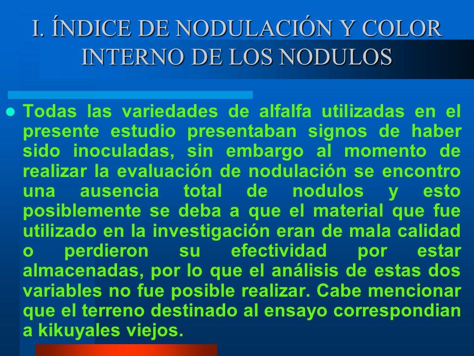 I. ÍNDICE DE NODULACIÓN Y COLOR INTERNO DE LOS NODULOS