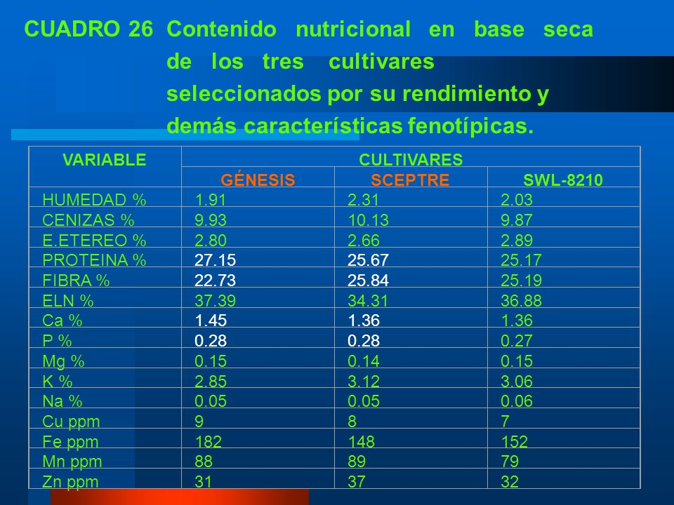 CUADRO 26 Contenido nutricional en base seca de los tres cultivares