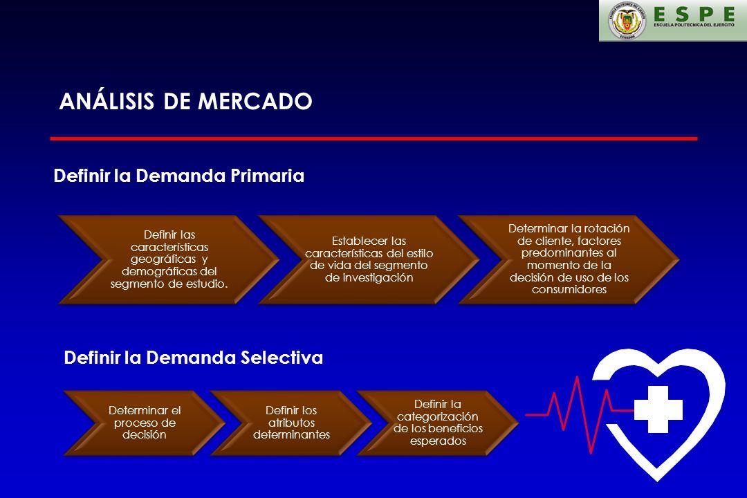 ANÁLISIS DE MERCADO Definir la Demanda Primaria