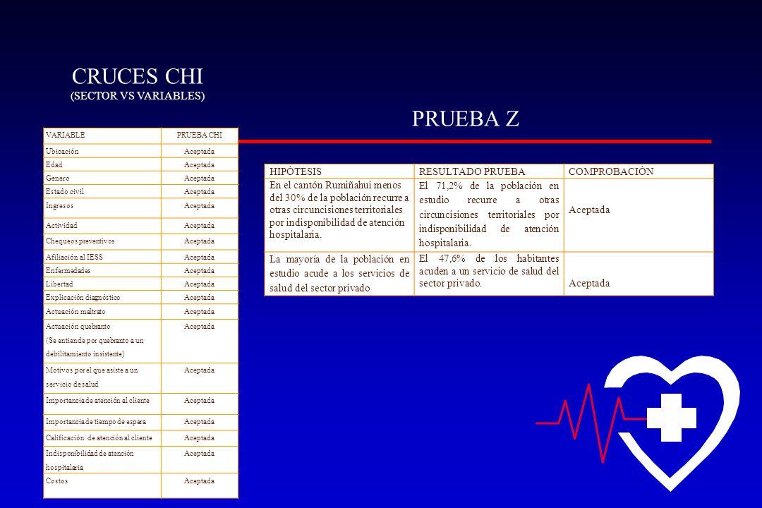 CRUCES CHI PRUEBA Z (SECTOR VS VARIABLES) HIPÓTESIS RESULTADO PRUEBA