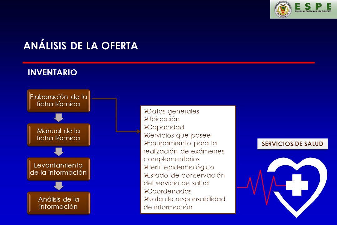ANÁLISIS DE LA OFERTA INVENTARIO Elaboración de la ficha técnica