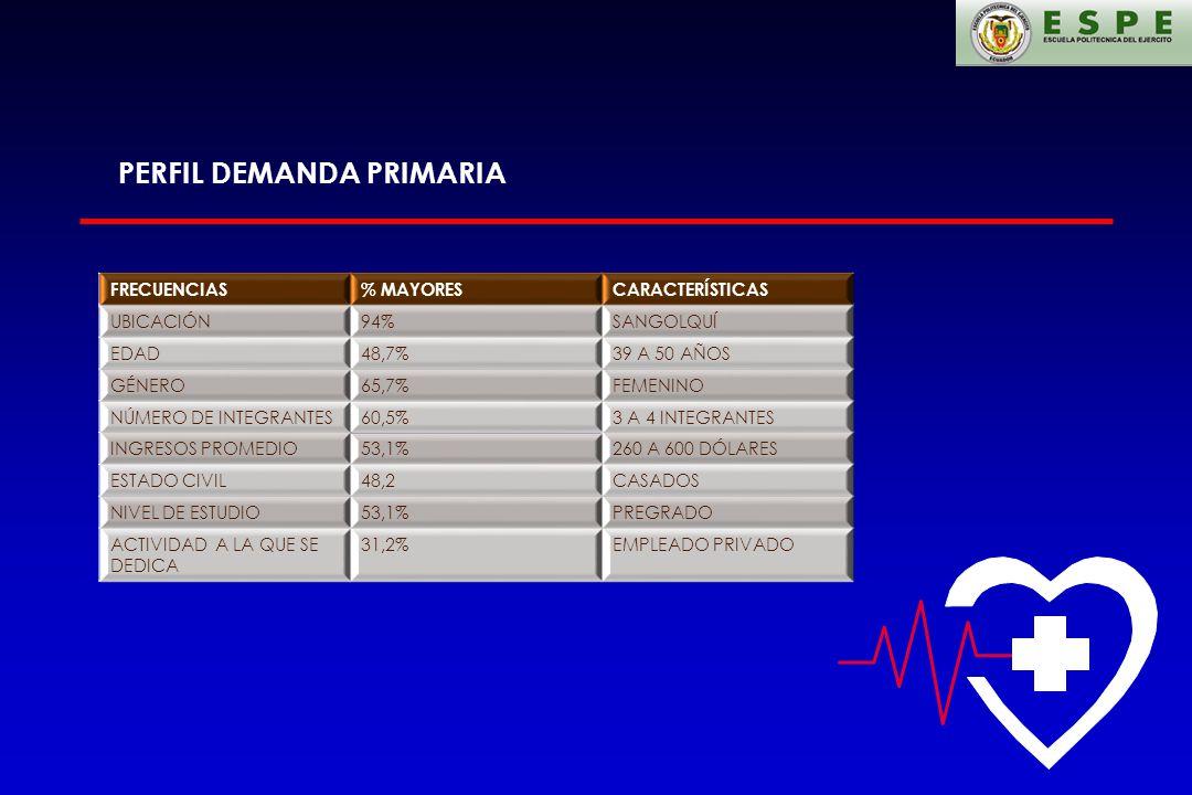 PERFIL DEMANDA PRIMARIA