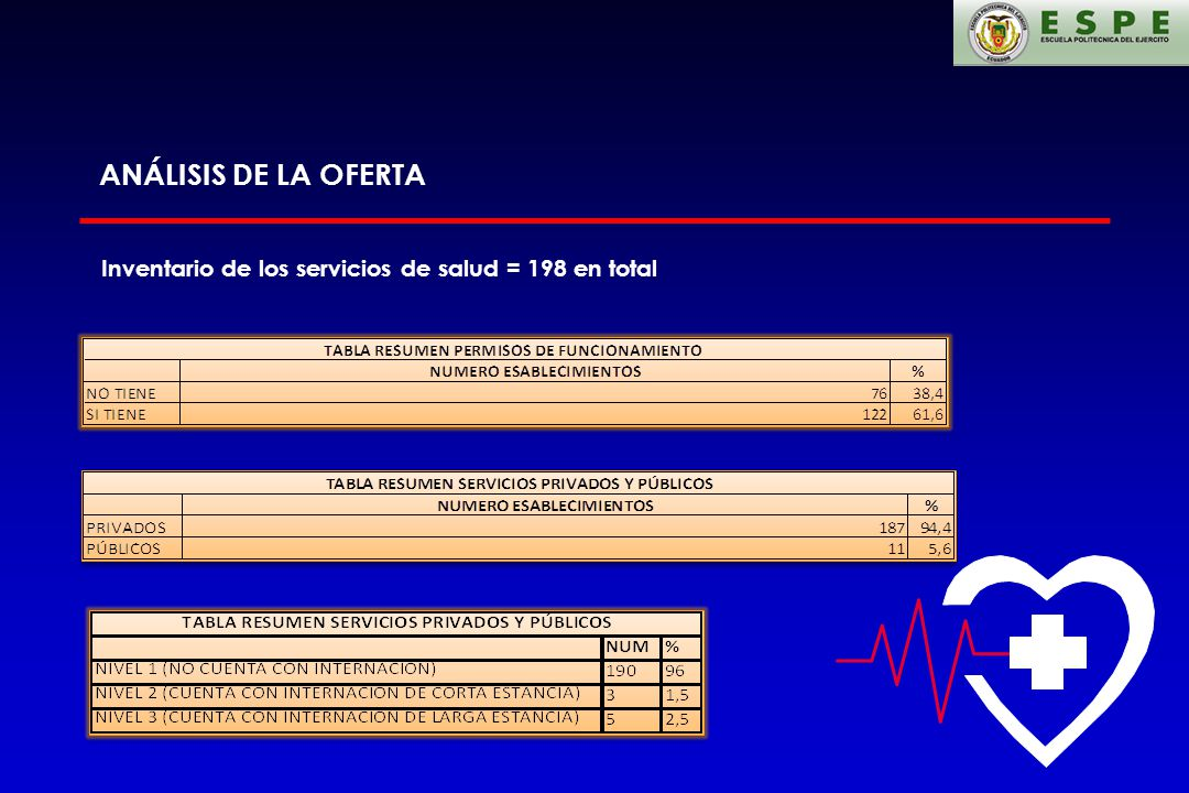 ANÁLISIS DE LA OFERTA Inventario de los servicios de salud = 198 en total