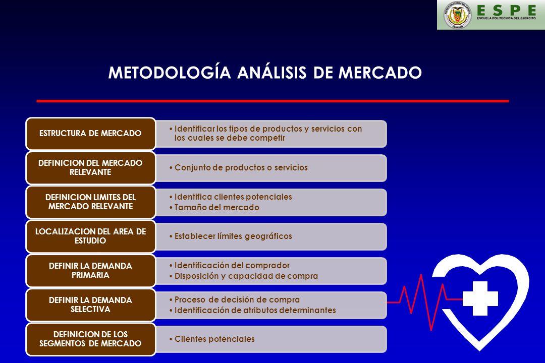 METODOLOGÍA ANÁLISIS DE MERCADO