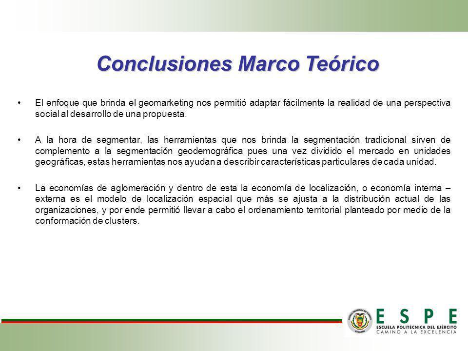 Conclusiones Marco Teórico
