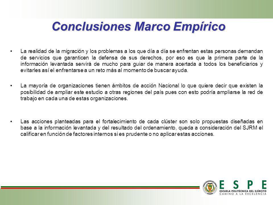 Conclusiones Marco Empírico