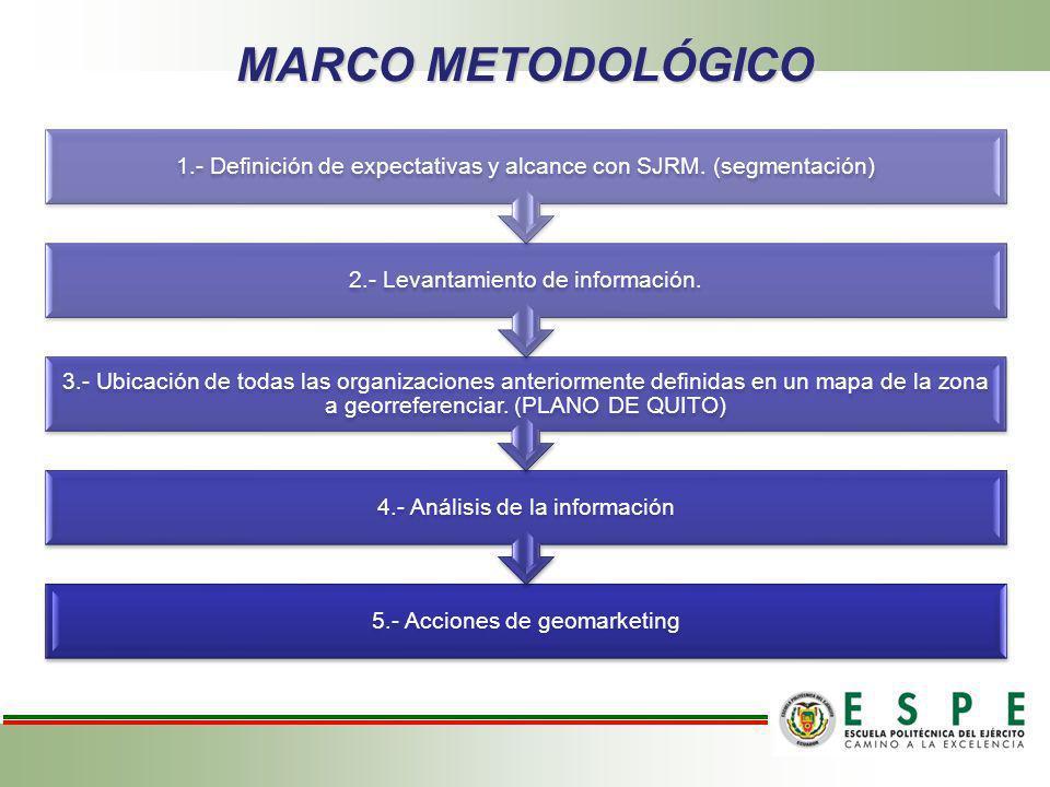 MARCO METODOLÓGICO 5.- Acciones de geomarketing. 4.- Análisis de la información.