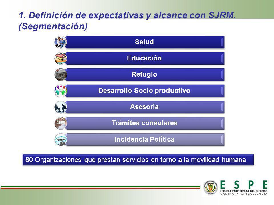 1. Definición de expectativas y alcance con SJRM. (Segmentación)