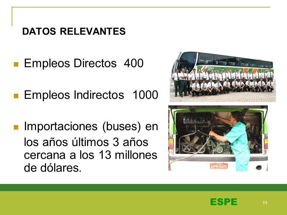Importaciones (buses) en