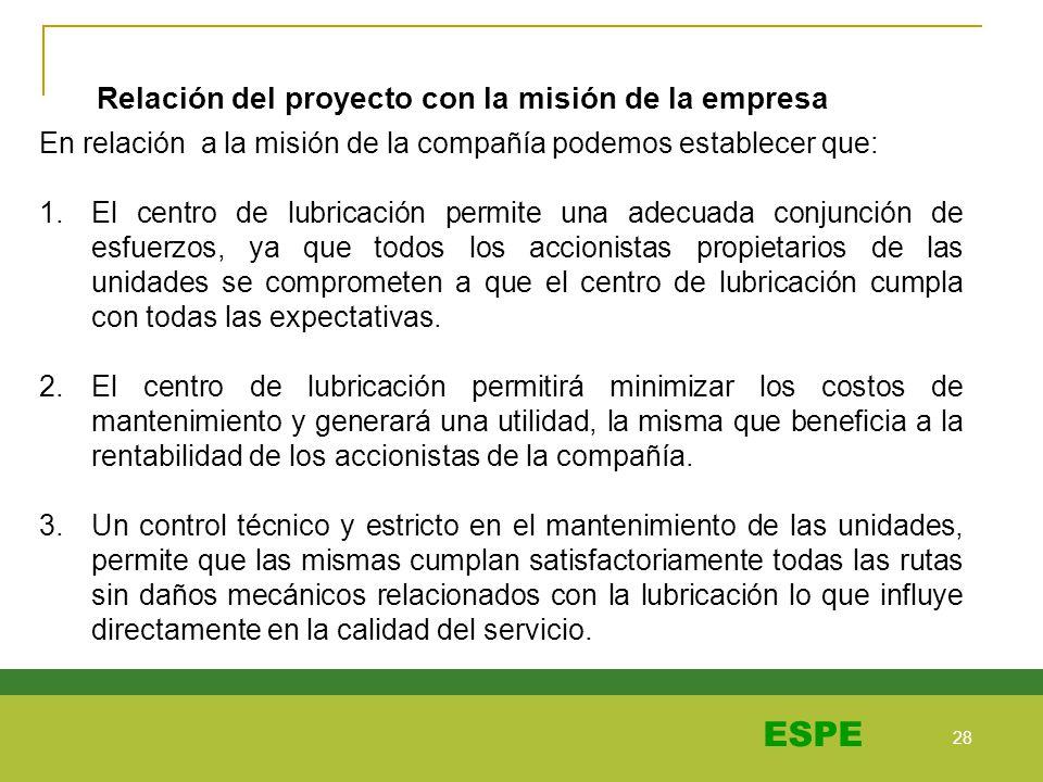 Relación del proyecto con la misión de la empresa